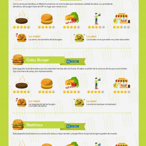 Infografía hamburgesera 2